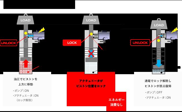 回転運動や直線運動部位のロック装置として転用可能