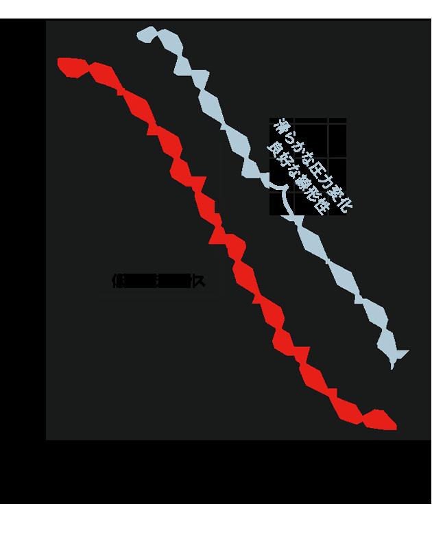 軸受技術を応用した低ヒステリシス設計