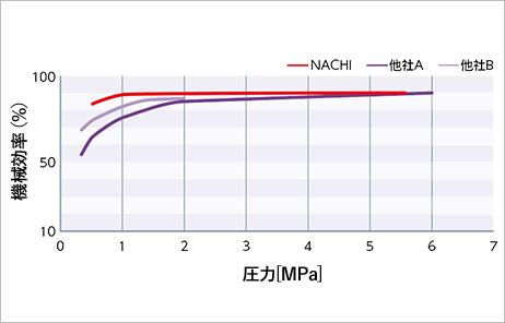 低圧から高圧まで高効率