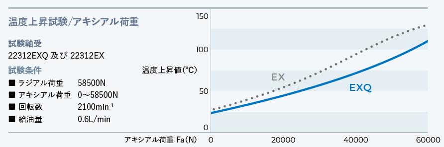 耐アキシアル荷重性能の向上、長寿命化