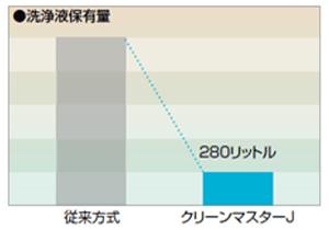 洗浄液の保有量が従来の5分の1以下