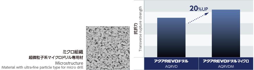 マイクロドリル専用の超硬母材